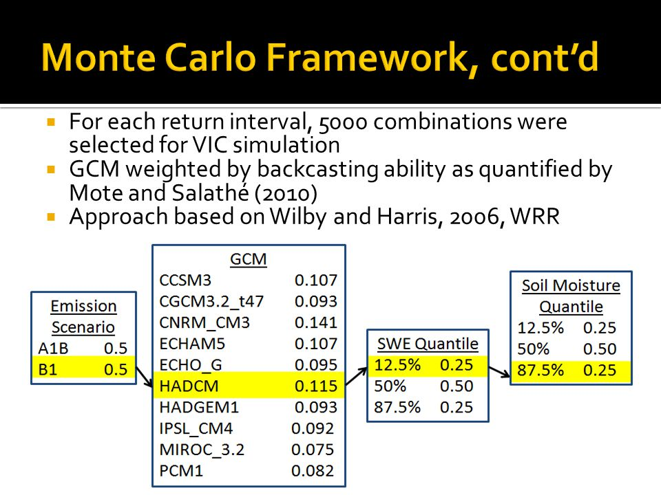Monte Carlo Framework, cont'd