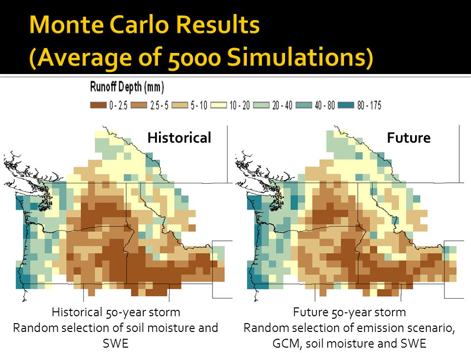 Monte Carlo Results (Average of 5000 Simulations)