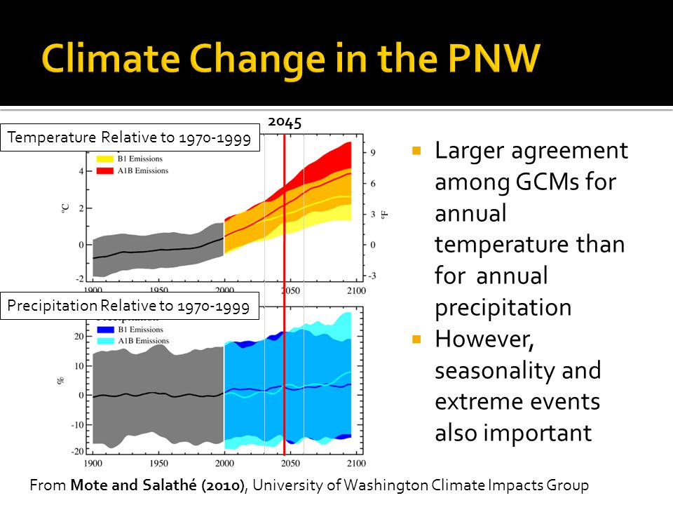 Climate Change in the PNW