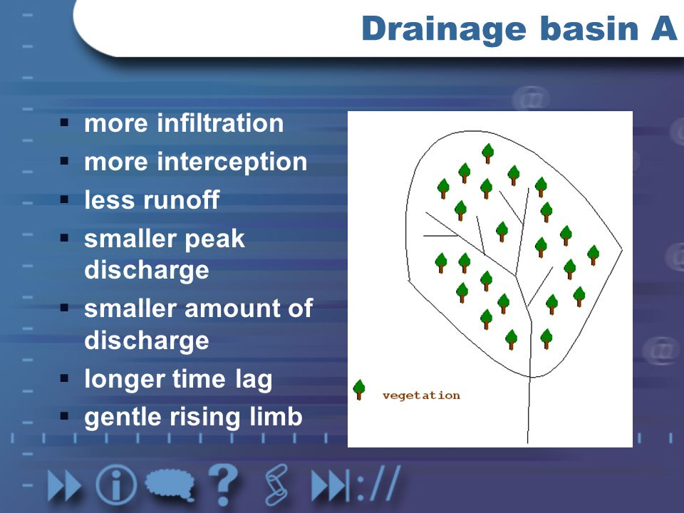 Drainage basin A more infiltration more interception less runoff