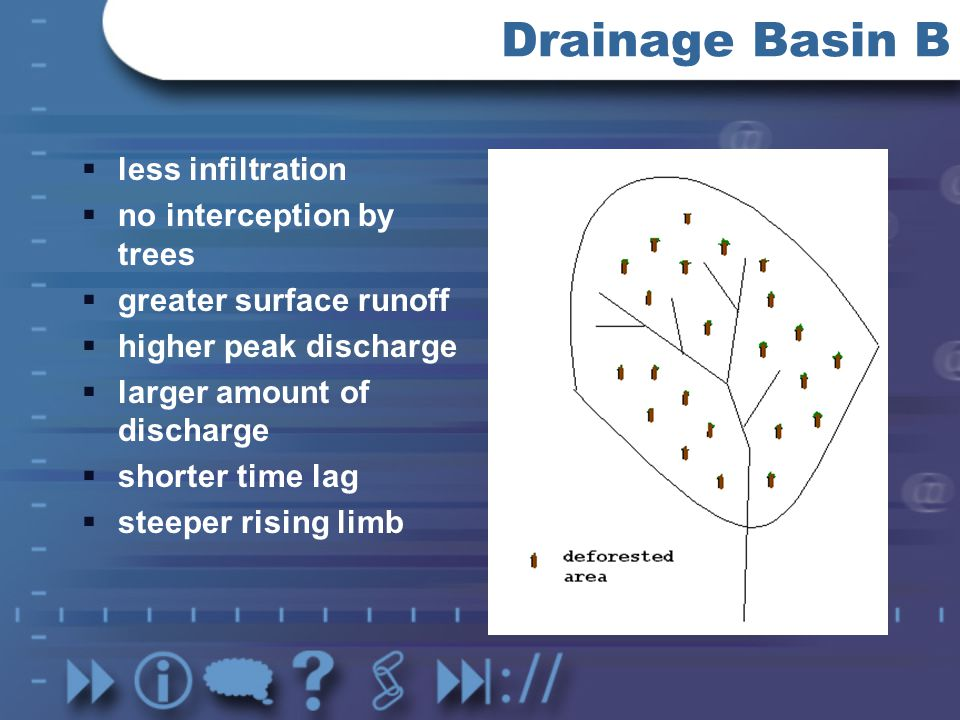 Drainage Basin B less infiltration no interception by trees