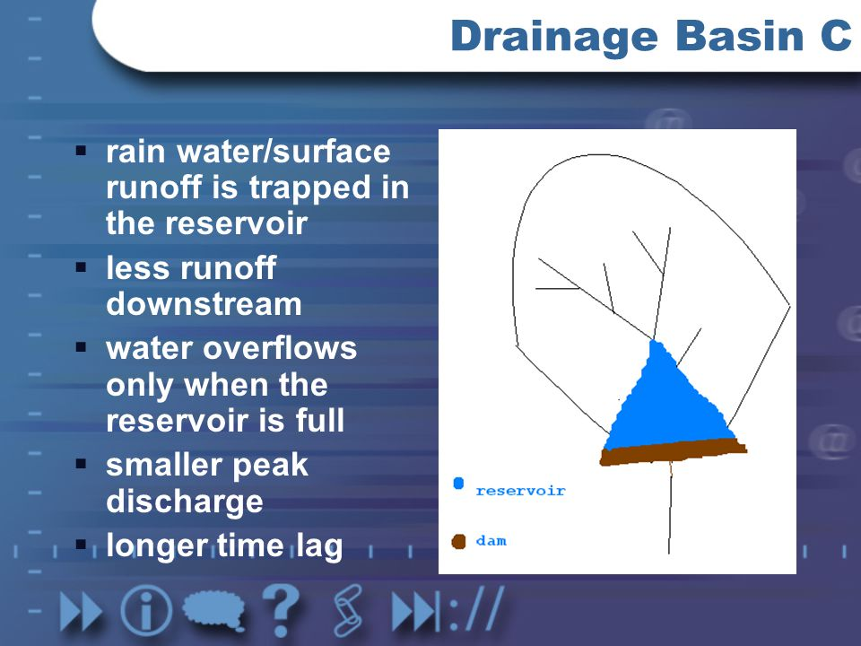 Drainage Basin C rain water/surface runoff is trapped in the reservoir