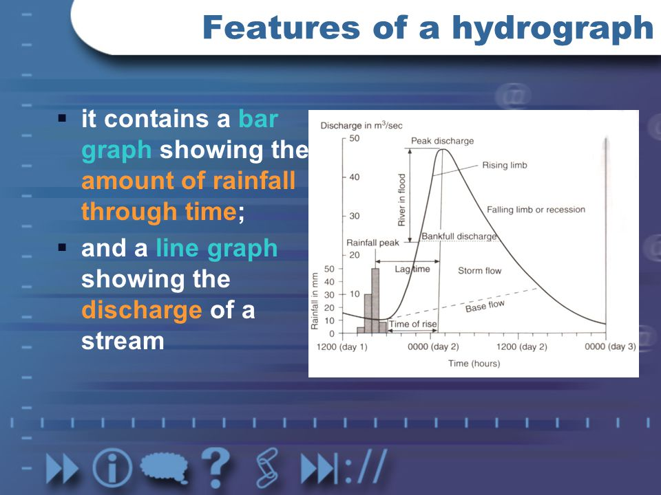 Features of a hydrograph