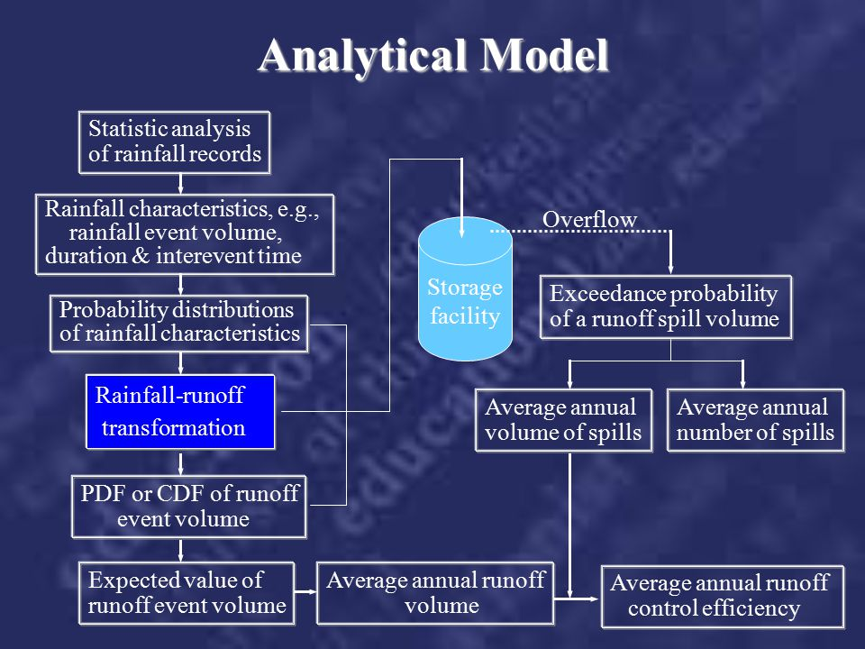 Analytical Model Statistic analysis of rainfall records