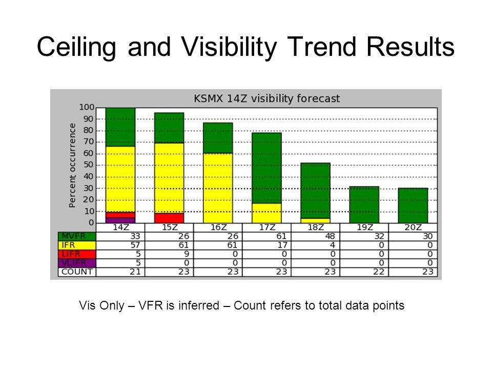 Ceiling and Visibility Trend Results