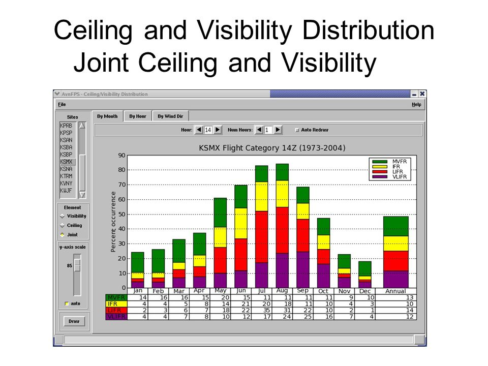 Ceiling and Visibility Distribution Joint Ceiling and Visibility