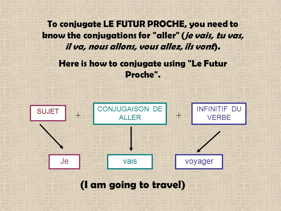 Here is how to conjugate using Le Futur Proche .