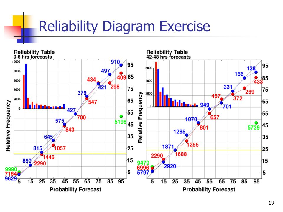 reliability exercise Reliability engineering academy offers the training you need the reliability engineering academy offers a tiered and high quality reliability training curriculum, that delivers a comprehensive suite of tools and deep understanding of reliability principles.