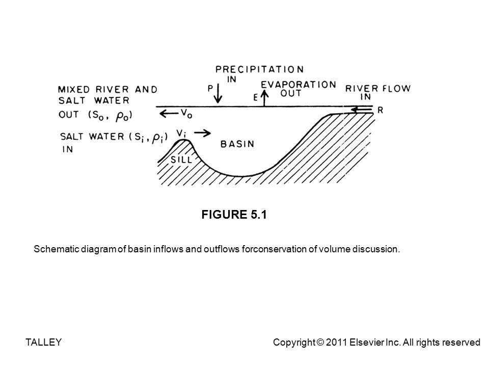 Schematic diagram of basin inflows and outflows forconservation of ...