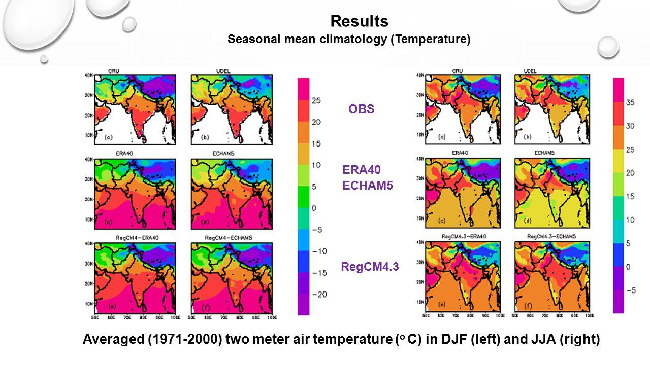 Results Seasonal mean climatology (Temperature) OBS. ERA40. ECHAM5. RegCM4.3.