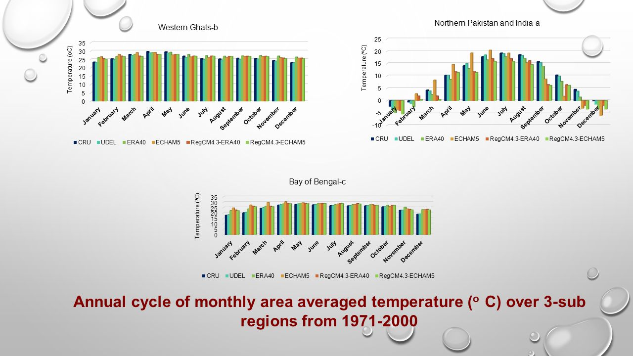 Annual cycle of monthly area averaged temperature (o C) over 3-sub regions from 1971-2000