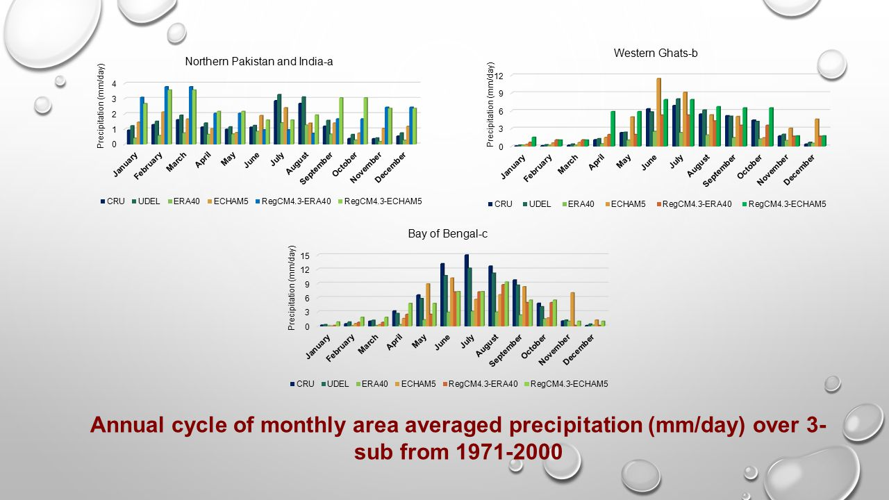 Annual cycle of monthly area averaged precipitation (mm/day) over 3-sub from