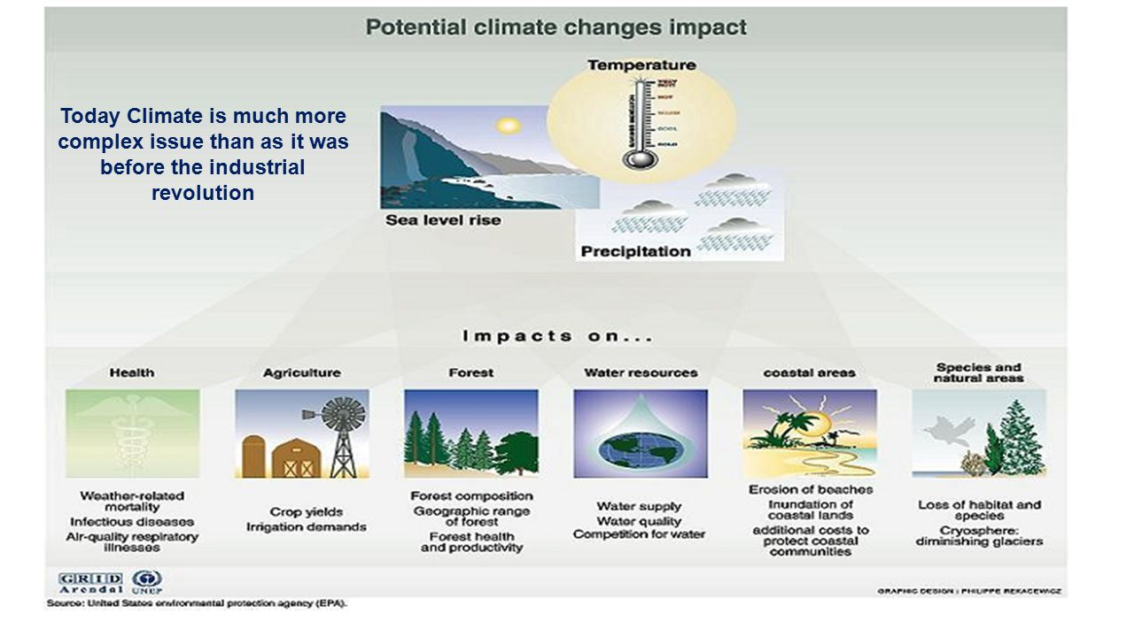 Today Climate is much more complex issue than as it was before the industrial revolution