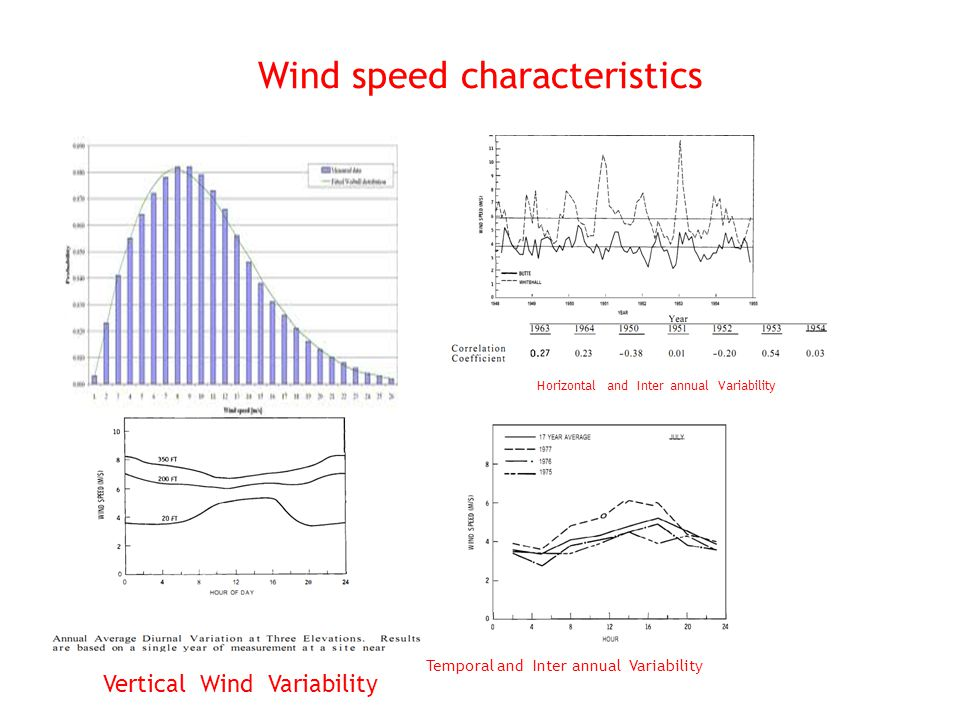 Wind speed characteristics