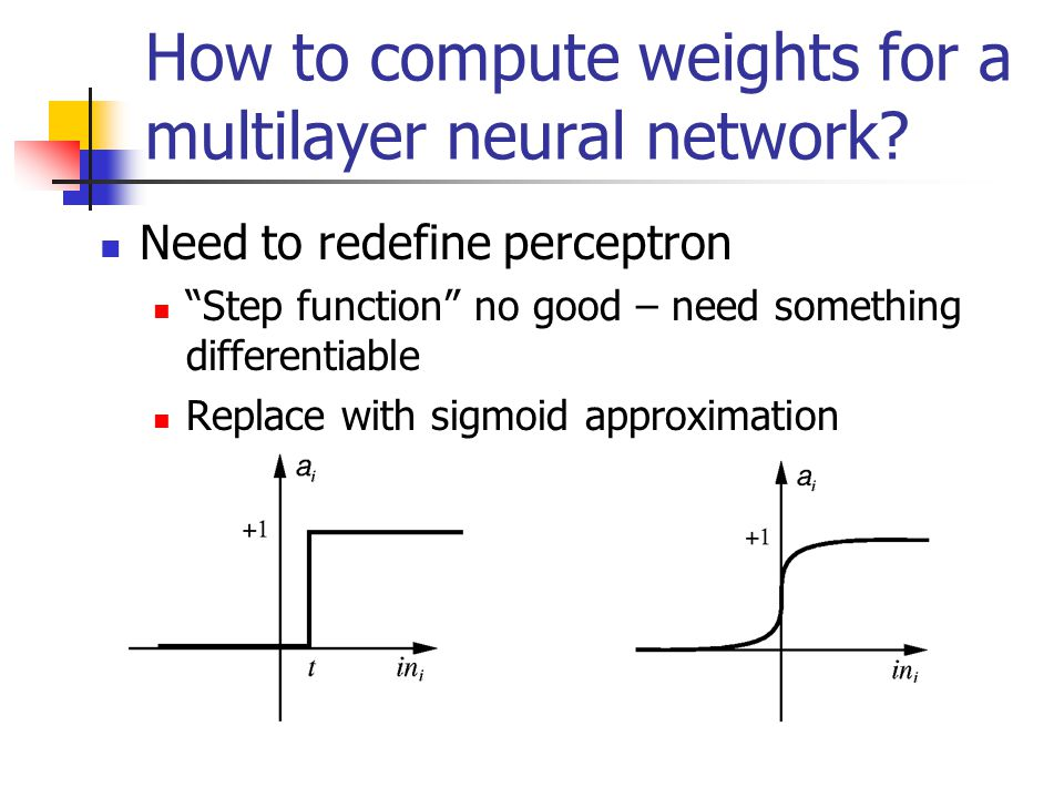 How to compute weights for a multilayer neural network