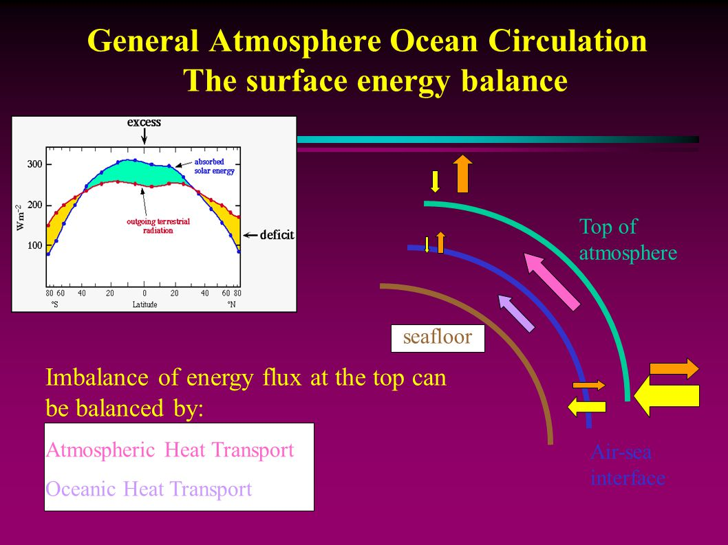 General Atmosphere Ocean Circulation The surface energy balance
