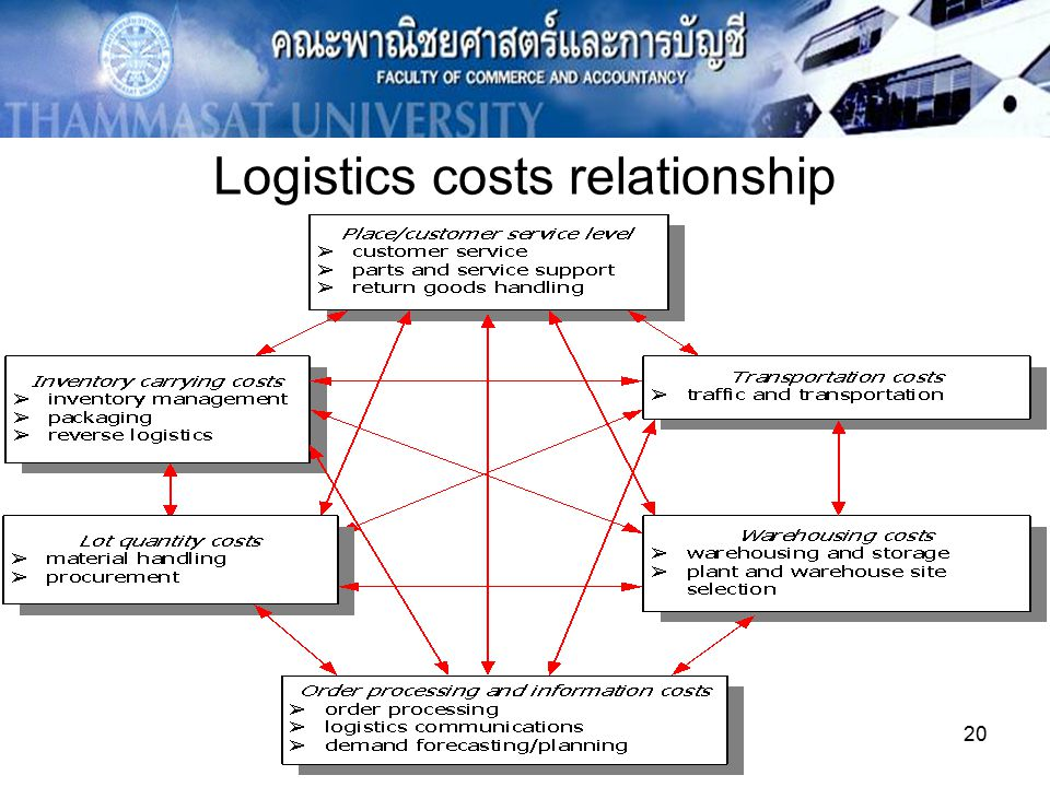 What is total logistics cost?