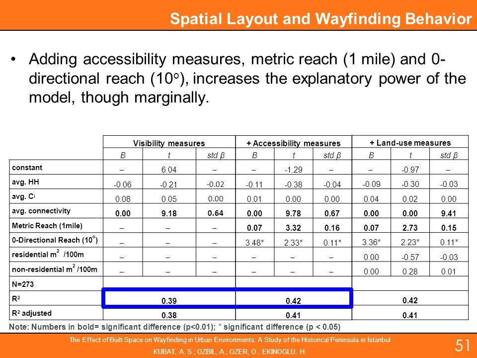 + Accessibility measures
