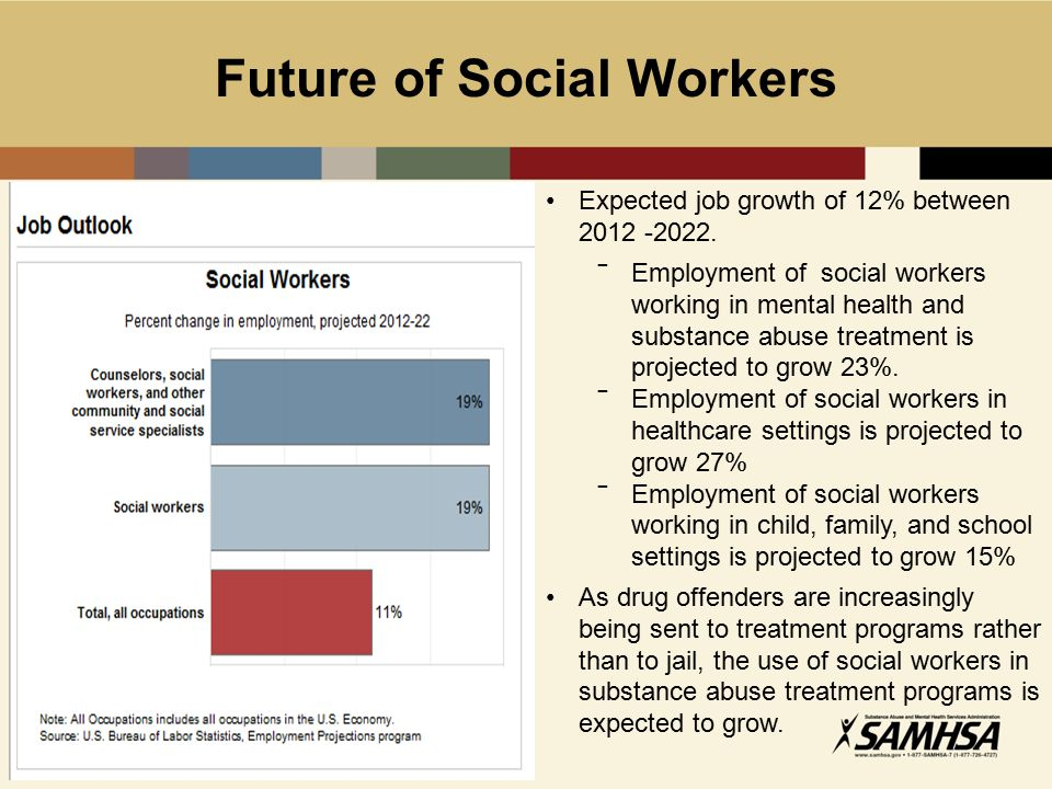 future of social workers