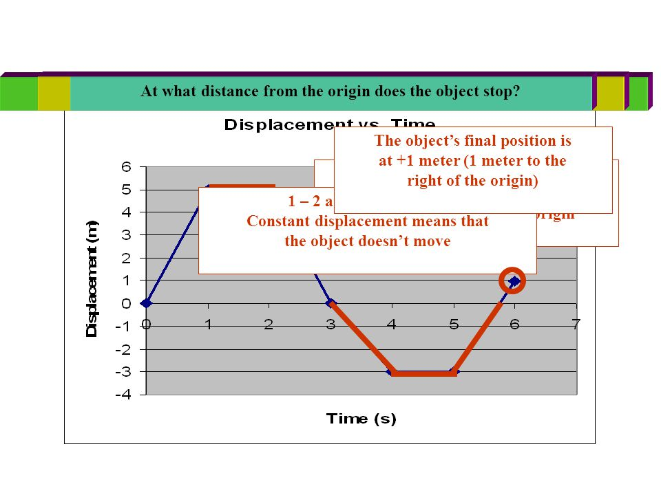 Motion in one dimension ppt video online download – Distance Vs Displacement Worksheet