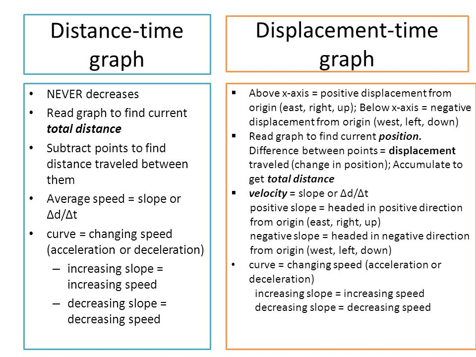 The physics classroom displacement velocity and acceleration worksheet answers