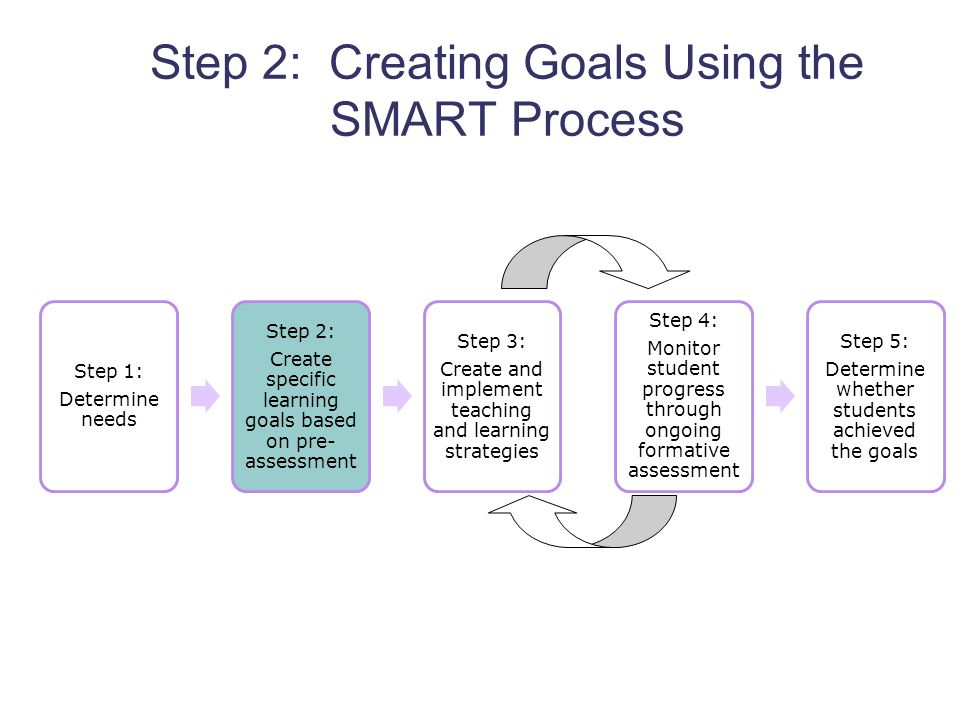 How to Set Goals: 12 Steps (with Pictures) - wikiHow