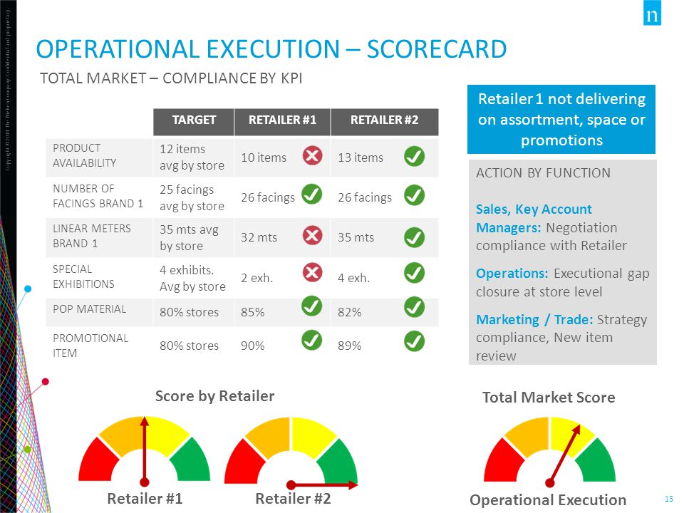 Driving executional excellence by leveraging new for Operational scorecard template