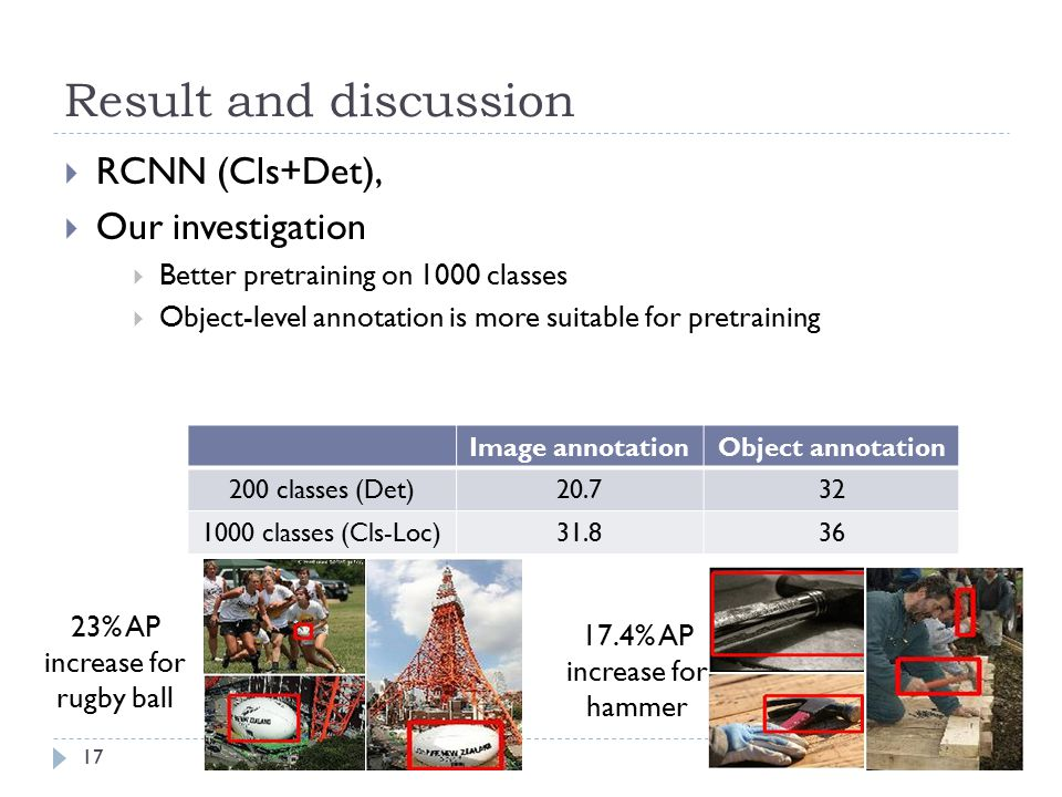 Result and discussion RCNN (Cls+Det), Our investigation