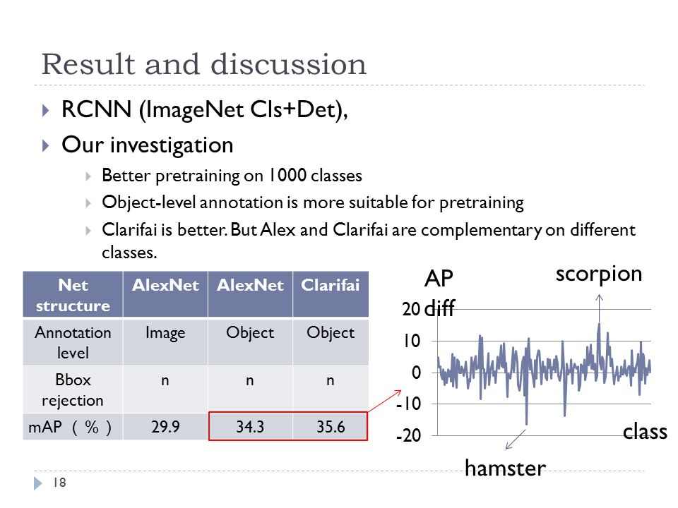 Result and discussion RCNN (ImageNet Cls+Det), Our investigation