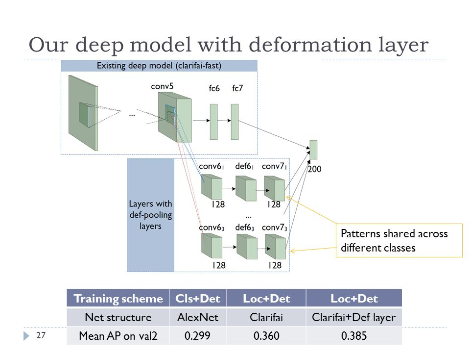 Our deep model with deformation layer