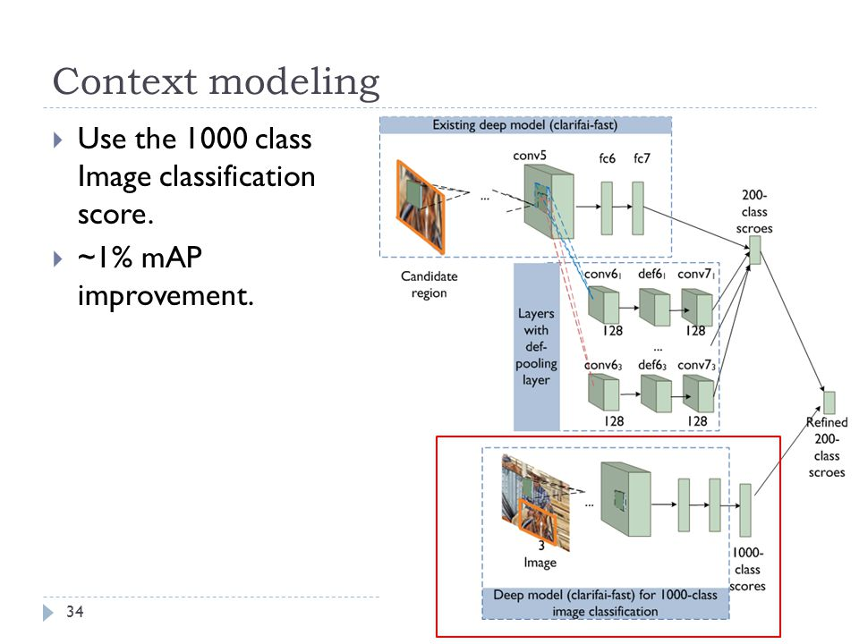 Context modeling Use the 1000 class Image classification score.
