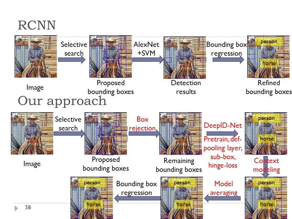 RCNN Our approach Selective search AlexNet+SVM Bounding box regression