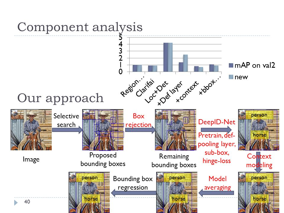 Component analysis Our approach Selective search Box rejection