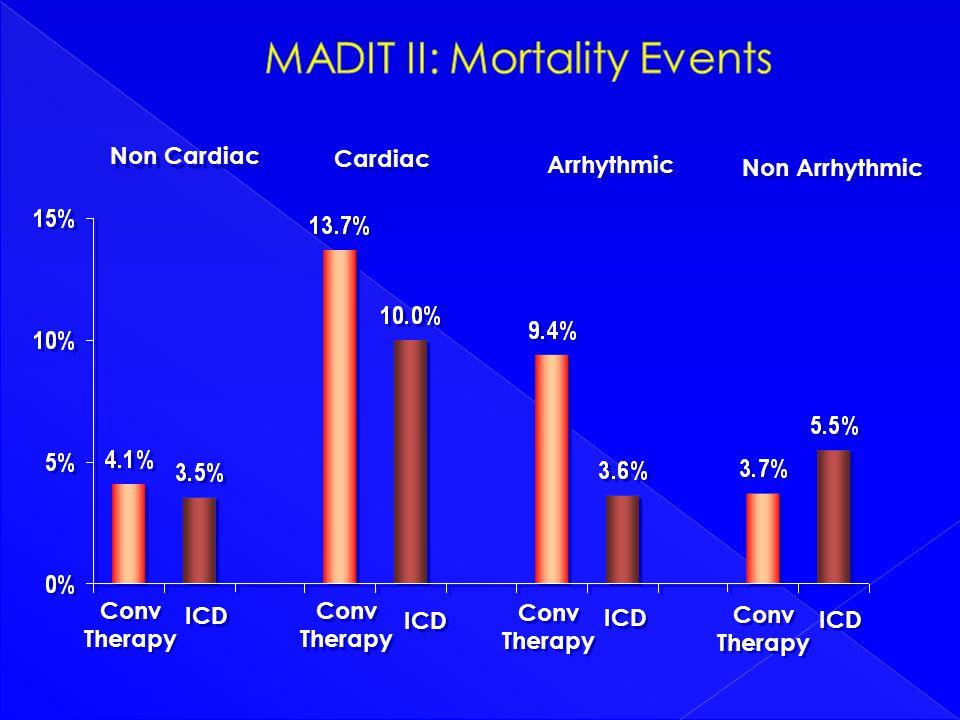 MADIT II (Second Multicenter Automated Defibrillator ...