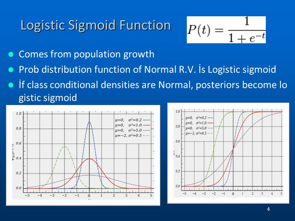 Logistic Sigmoid Function