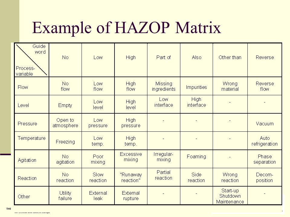 Useful tips for a successful HAZOP study