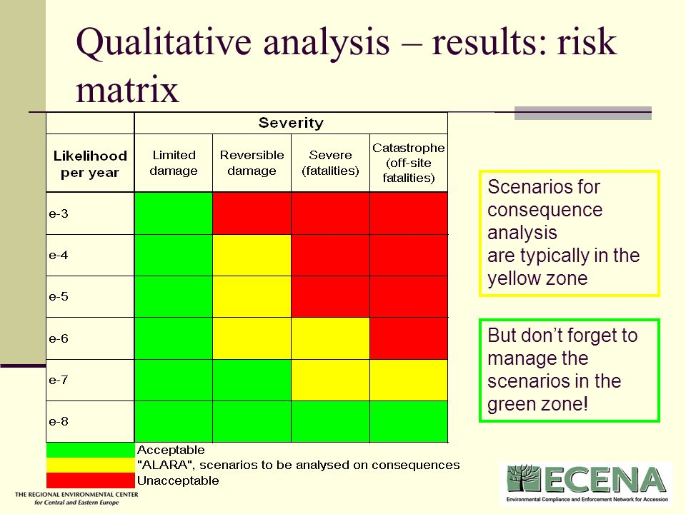 risk analysis macville Book review: procurement risk posted on 2010-11-08 by revised on: 2015-09-04 before diving into the risk landscapes, is a self assessment questionnaire.