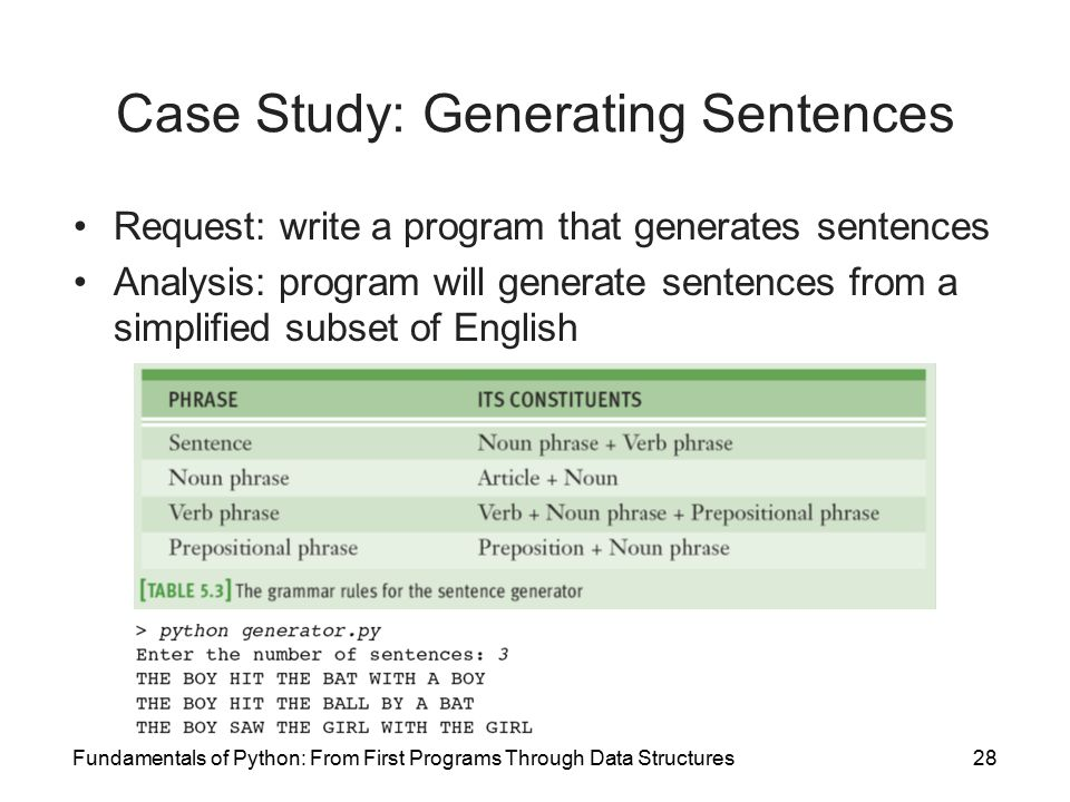 case study 500 english sentences A case study analysis requires you to investigate a business problem, examine the alternative solutions, and propose the most effective solution using supporting evidence case under study showing problems or effective strategies, as well as recommendations.