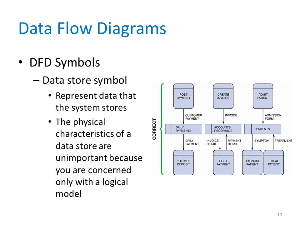 Data Flow Diagrams DFD Symbols Data store symbol