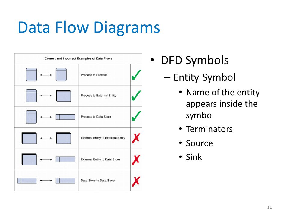 Data Flow Diagrams DFD Symbols Entity Symbol