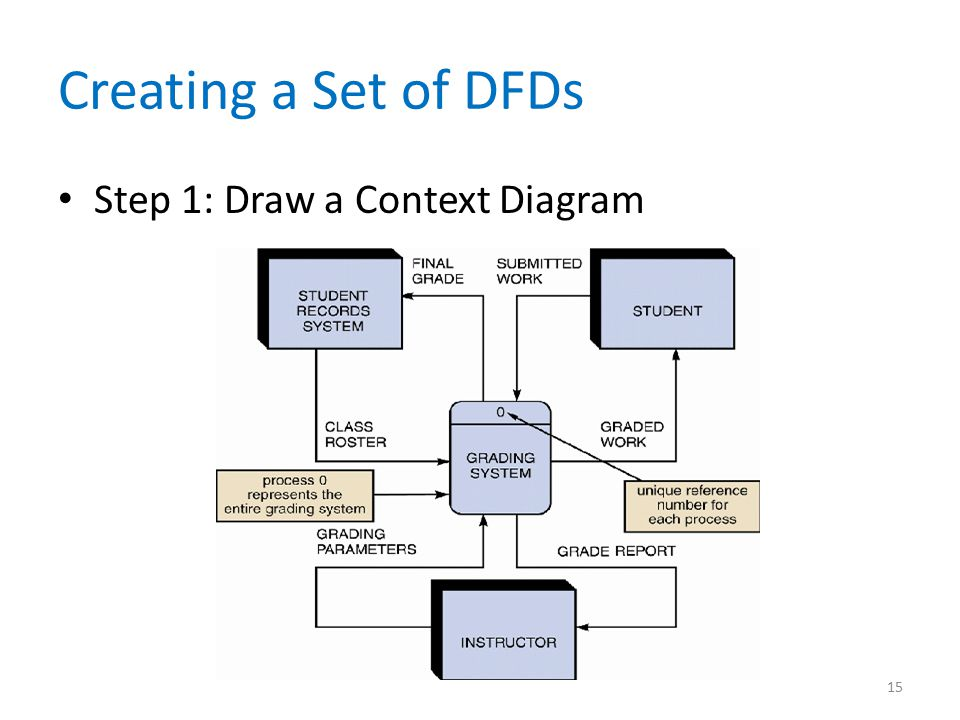 Creating a Set of DFDs Step 1: Draw a Context Diagram