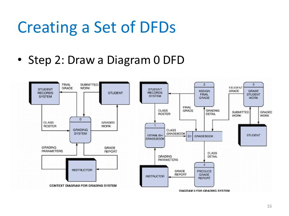 Creating a Set of DFDs Step 2: Draw a Diagram 0 DFD