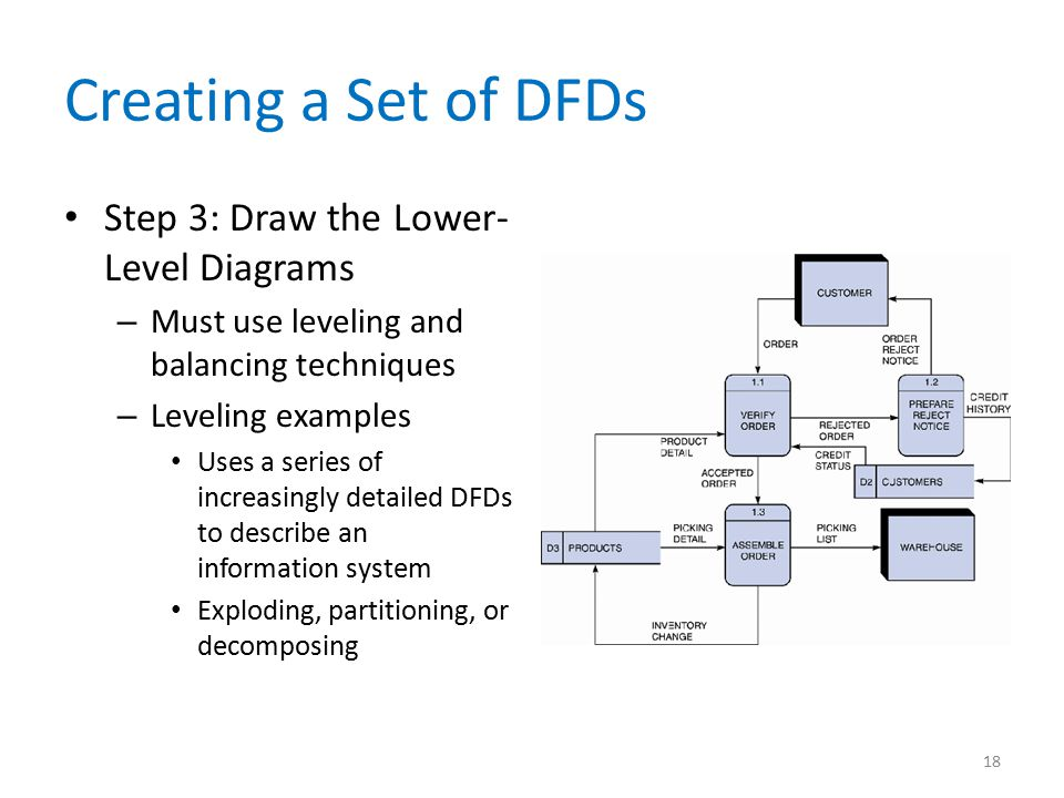 Creating a Set of DFDs Step 3: Draw the Lower-Level Diagrams