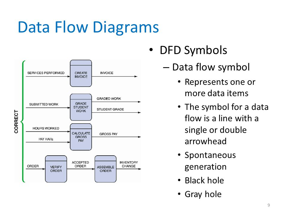 Data Flow Diagrams DFD Symbols Data flow symbol