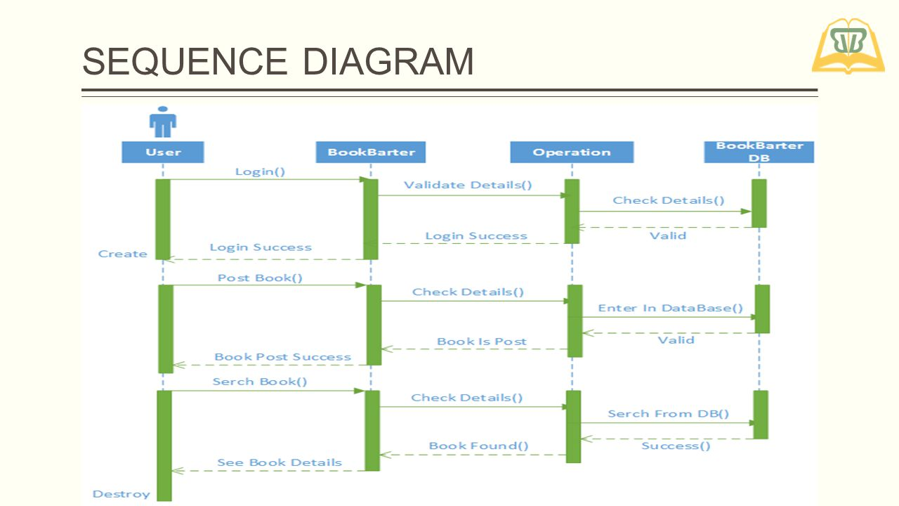 Sequence Diagram Tutorial Ppt Video Online Download