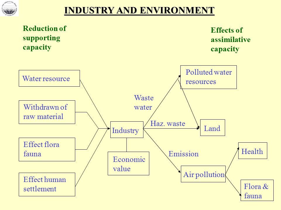 Technological Environmental And Policy Issues In The