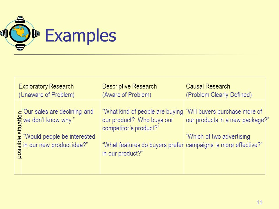 Examples Exploratory Research Descriptive Research Causal Research