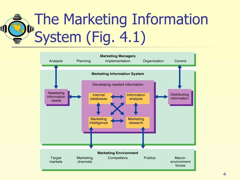 The Marketing Information System (Fig. 4.1)