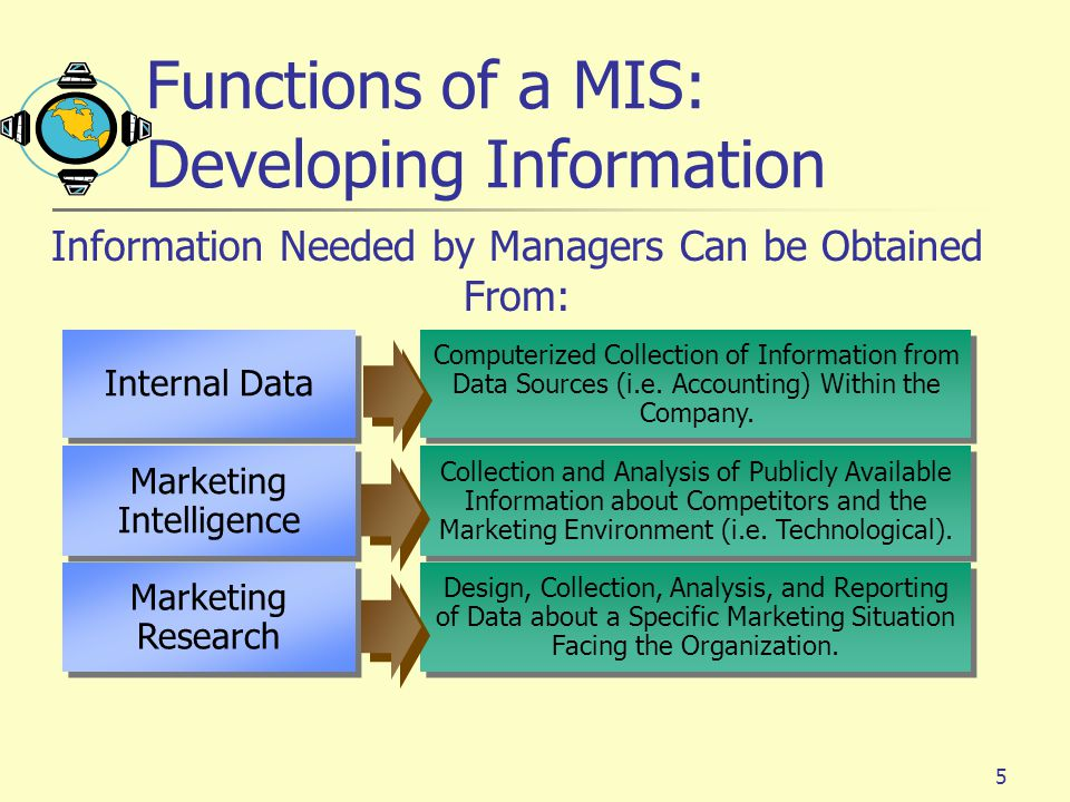 Functions of a MIS: Developing Information