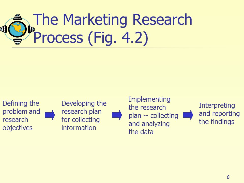 The Marketing Research Process (Fig. 4.2)